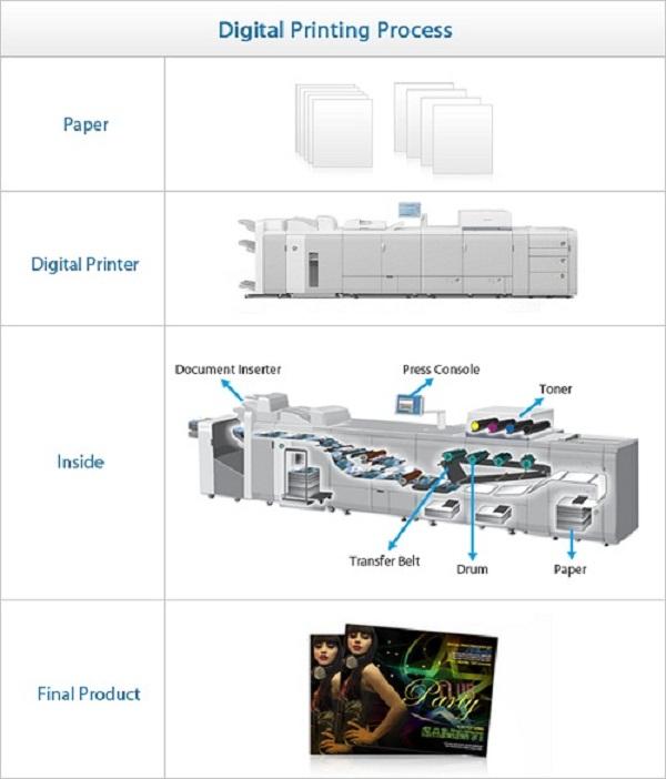 Digital Printing 002