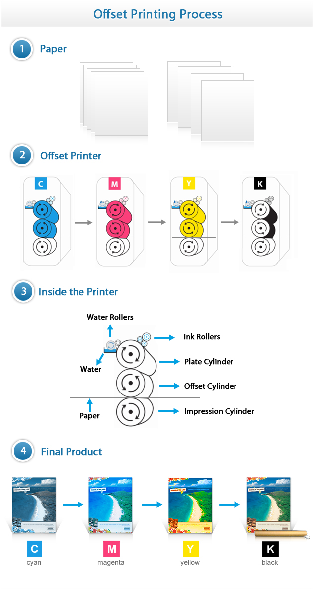 The Truth on Offset Printing- Read Before You Print! | UPrinting